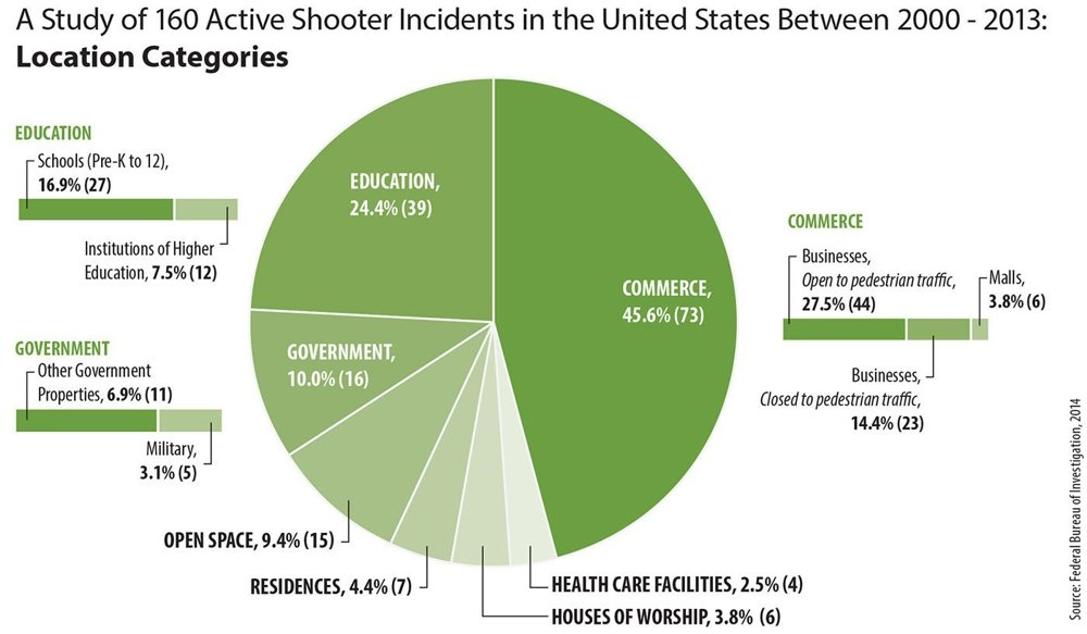 FBI Statistics: Active Shooter Incidents in Places of Commerce Keep Rising