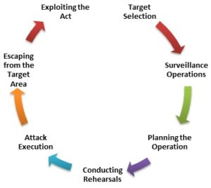 TDM: The Terrorists' Attack Cycle