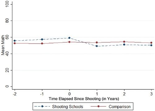 The effect of shootings on math proficiency rate